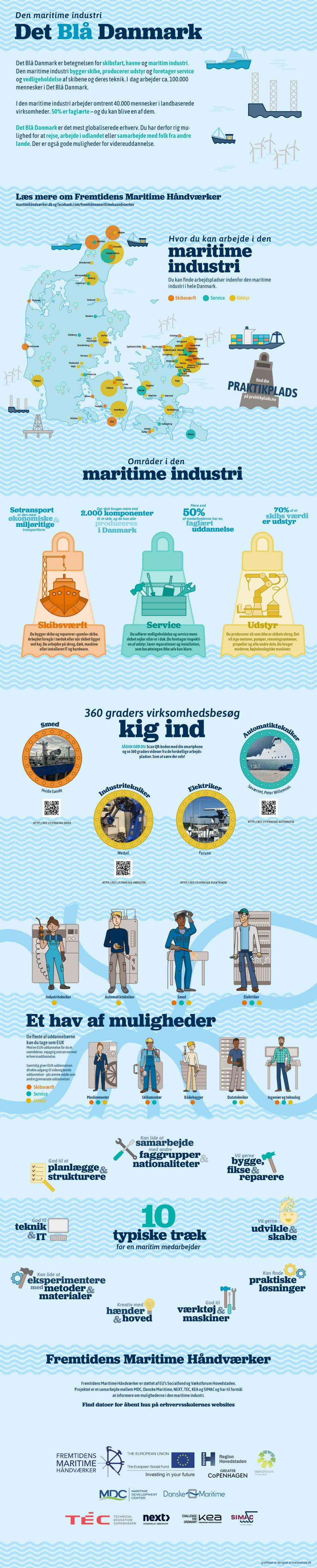 Fremtidens Maritime Håndværker