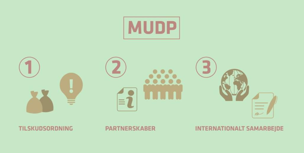 Ansøg MUDP 2019 miljøteknologi